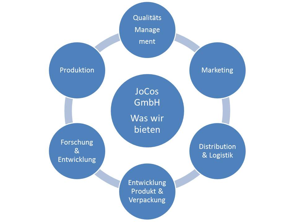 Was wir bieten - JoCos GmbH